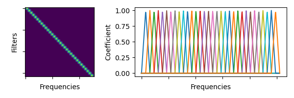 Visualization of generated filter bank