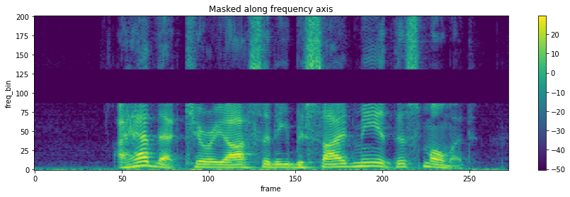 The spectrogram masked along frequency axis