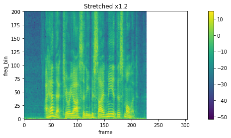 Spectrogram streched by 1.2
