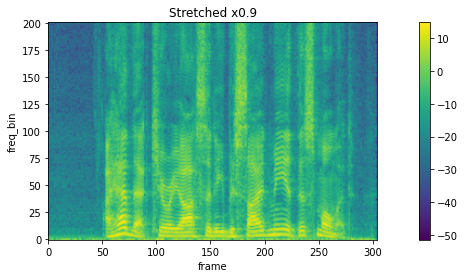 Spectrogram streched by 0.9